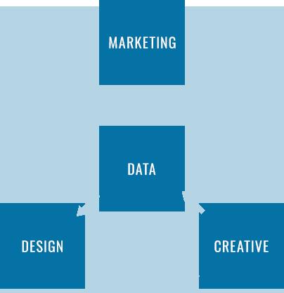 データを中心としたマーケティング&デザインとクリエイティブの図