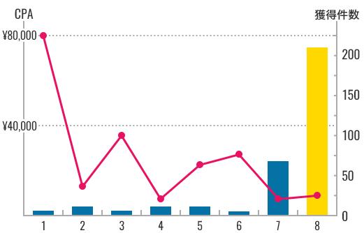 CPAの減少と獲得件数の増加のグラフ