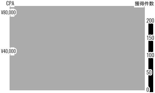 CPAと獲得件数のグラフ