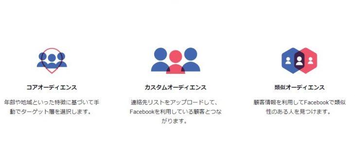 Facebookならではの優れたターゲティングツール